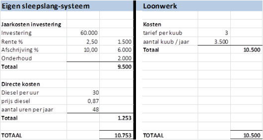 Kostenvergelijking tussen loonwerk en eigen beheer